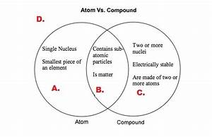 venn diagram elements and compounds summarize the venn diagram a compounds are found inside