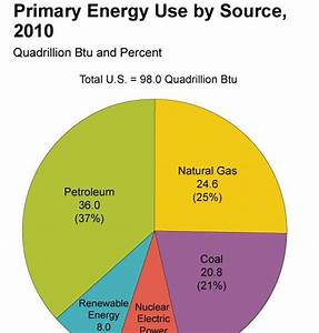 Oil Peak: The major energy sources in the United States