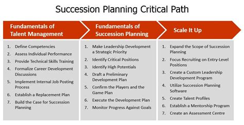 Executive Succession Planning Template by Succession Planning That Works Avail Leadership