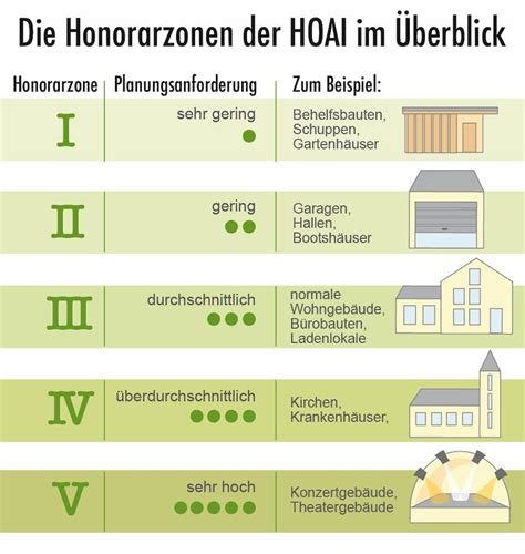 So Errechnen Sie Das Architektenhonorar by Architektenhonorar Berechnen Erster Kosten 252 Berblick