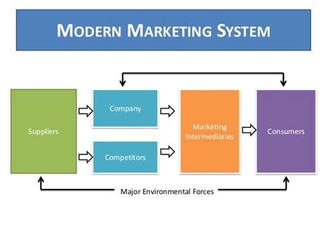 Marketing System by Presentation Principles Of Marketing Presentation