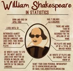 william shakespeare biography e light literature
