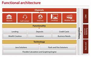 Software Architecture Diagrams  Banking Customer Tools