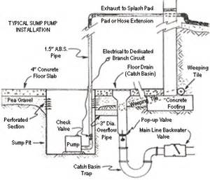 similiar sump pump plumbing diagram keywords diagram vacuum toilet system goodman ac unit wiring diagram sump pump