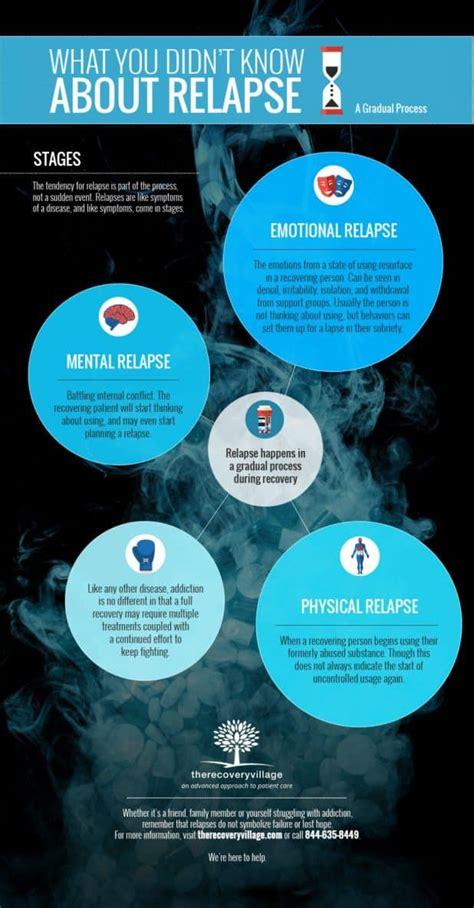 drug  alcohol relapse    stages