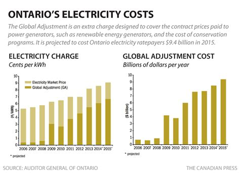 ontarians paying billions extra  electricity auditor