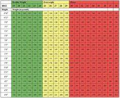 Treadmill Chart For Beginners Bmi Chart Centimetres Cms Kilograms Kg Bmi 19