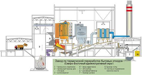 В рф будут стимулировать создание заводов делающих энергию из мусора — российская газета
