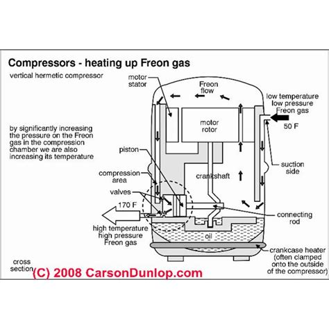 Wiring Diagram Of Refrigerator Compressor by Refrigeration Diagram Refrigeration Compressor
