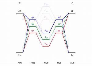 Write The Orbital Diagram Of Carbon Before Sp3