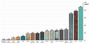 Masse Volumique Terre Végétale : exp rimenter ressentir cours de structure fac archi ulb ~ Melissatoandfro.com Idées de Décoration