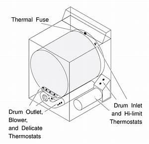 General Electric Dryer Repairs
