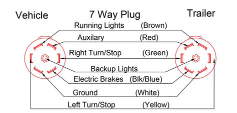 Plug Wiring Diagram Double Trailers