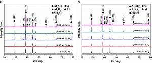 Xrd Patterns Of 4032 Al Alloys Modified With Different Sr