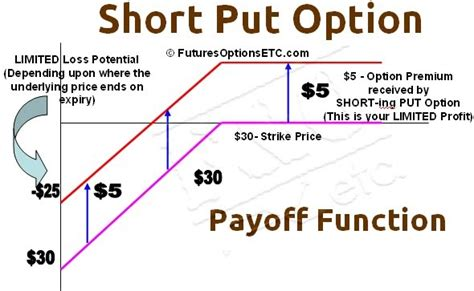 short put option how to trade short put payoff charts