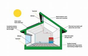 Passive House  A Beginner U0026 39 S Guide