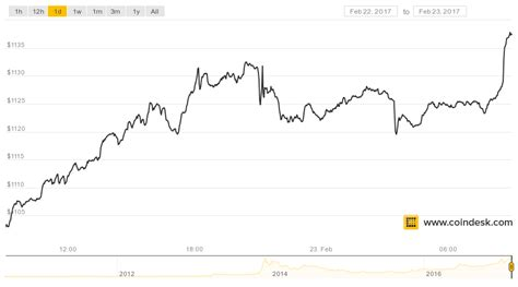 bitcoin price surges      time high coindesk
