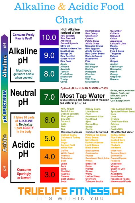 familiar   alkaline  acid food chart