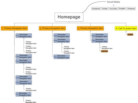 oneupweb sitemaps   introduction  sitemapping