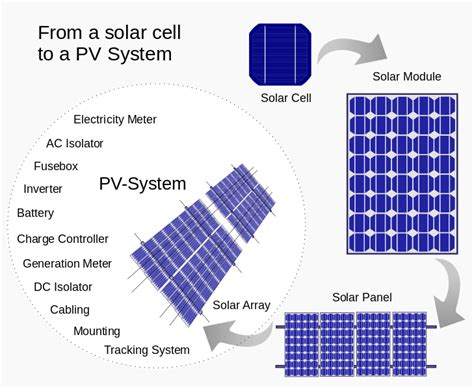 file from a solar cell to a pv system svg