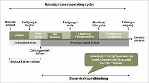 Cash Flow Rechnung : cash flow potenziale nachhaltig heben creditreform magazin ~ Themetempest.com Abrechnung