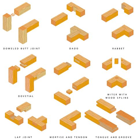 types  wood joints udemy blog