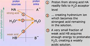 Difference Between Strong And Weak Acid