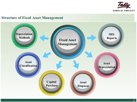 depreciation of fixed asset tally erp 9 for fixed asset