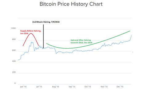 This is a chart which shows the price inflation after the previous halvening in 2016 when bitcoin was priced at $654 usd. Bitcoin Price History Chart with Historic BTC to USD value