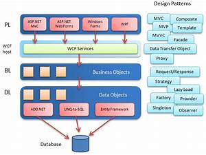 Wcf Wrapping The Service Layer For Asp Net Mvc
