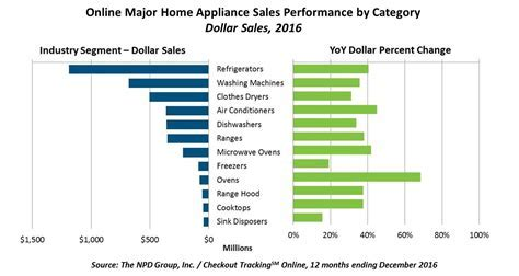 Online Major Home Appliance Sales Are On The Rise; Summer