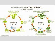 Bioplastics Helping the EU 'close the loop'