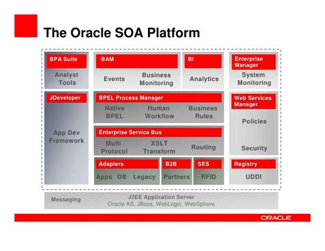 oracle soa suite overview integration   service