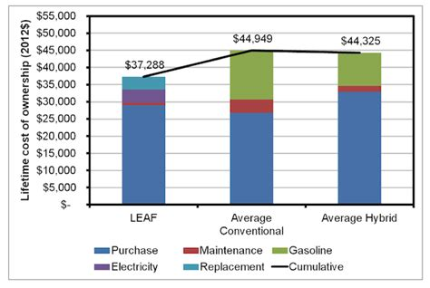 Cost Of Electric Cars by Power Institute Study Total Cost Of Ownership Cheaper For