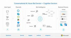 Conversational Bots Deep Dive  U2013 What U2019s New With The General Availability Of Azure Bot Service