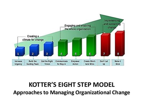 Kotter Model by Kotters Eight Step Model Of Organizational Change