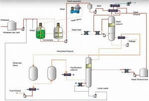 Chematur Biostil U00ae Ethanol Process 23 For Sugarcane And