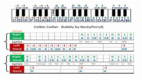 Old Fashioned Colbie Caillat Bubbly Guitar Chords Pattern - Beginner ...
