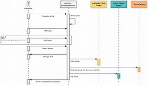 Vending Machine  Uml Sequence Diagram