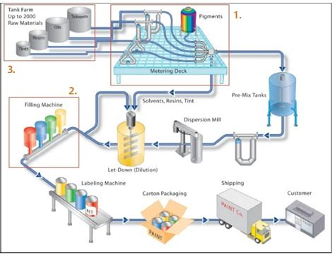 process flow sheets paint varnishes  pigments
