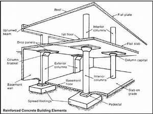 Column  Beam  Slab Concrete Costs For Multi Storey