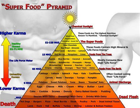 frequence cuisine per aspera ad astra adevarata piramida a alimentelor