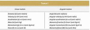 Aspetar Sports Medicine Journal - Risk factors for groin ...