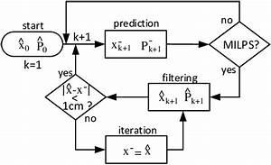 Flow Diagram Of Kalman