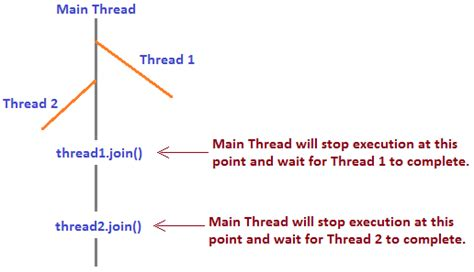 Java Thread Suspend And Wait by Advanced Multithreading Questions In Java Javabypatel