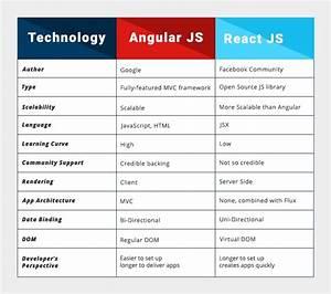 Angular Vs React Js In 2018