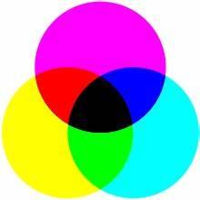 Nur Die Transparent : subtraktive farbmischung wikipedia ~ Eleganceandgraceweddings.com Haus und Dekorationen
