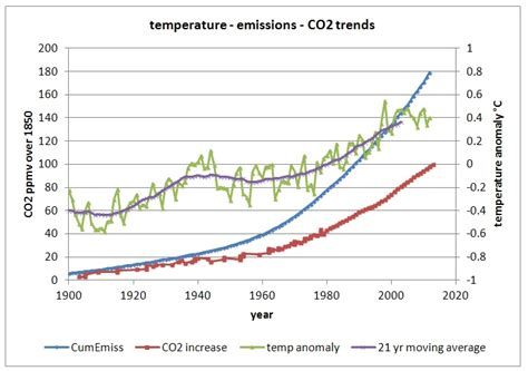 Co2, Temperatures, And Ice Ages  Watts Up With That?
