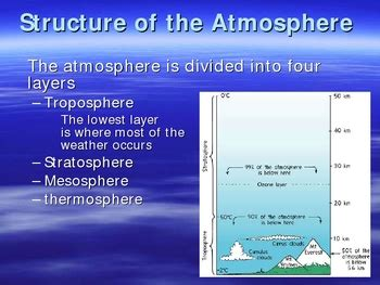 earths atmosphere powerpoint  lesson plan