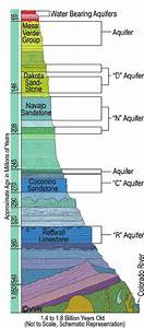 Colorado Plateau Geology Showing Aquifers Available For